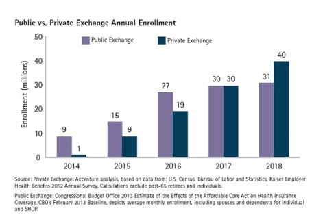 Accenture-Public-vs-Private-HIX-Enrollment-Chart
