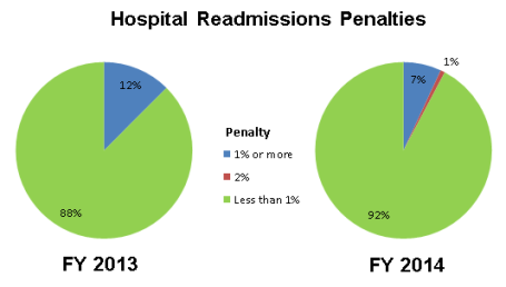 2013 08 14 penalties pie chart