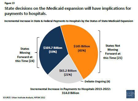 Medicaid expansion and Medicare payments chart