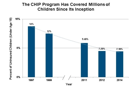 2014 12 12 CHIP Medicaid Uninsured Kids Chart