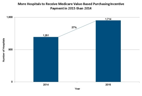 2014 Medicare Boost Payments Chart