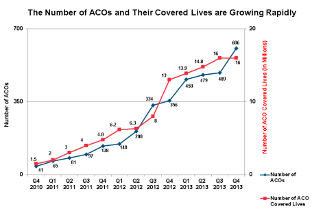 2015 03 24 Excel Chart of Number of ACOs and Covered Lives