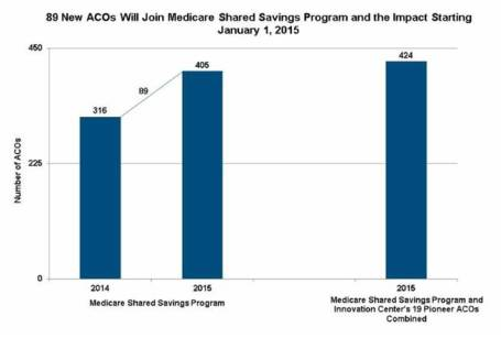 2015 03 25 Excel Chart 89 New ACOs to Join Medicare Shared Savings Program