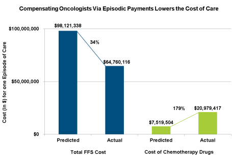 2015 04 09 Cost per episode of care Oncology study chart2
