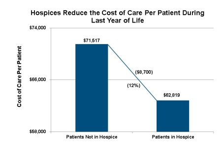 2014 12 12 Avg Cost of Care Per Patient Hospice