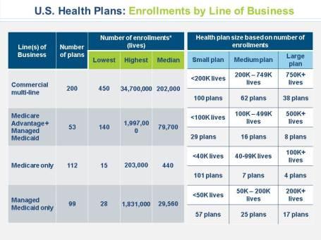 Health Plans infographs slide 4