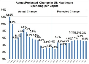 2015 11 11 rise in US healthcare costs